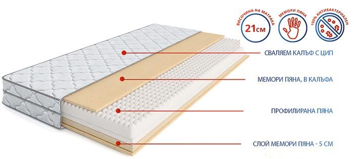 Двулицев матрак Flexo Memory New - разрез