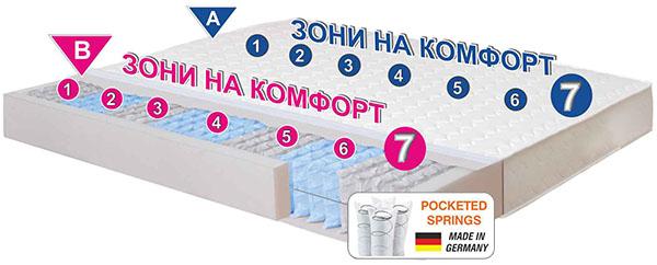 Матрак 2 Sleep 7x7 - разрез