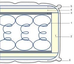 Еднолицев матрак Комфорт - ядро