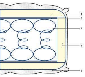 Еднолицев матрак Стандарт - ядро