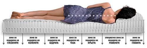 Матрак Лукс-цип (18 см)/твърдост F - зони на комфорт