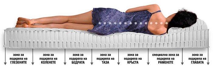 Матрак Алое Вера - 20 см, твърдост М - зони на комфорт