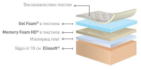 Матрак Incanto Gel - характеристики