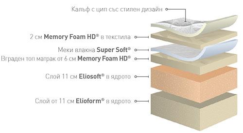 Матрак Armonia Dual - характеристики