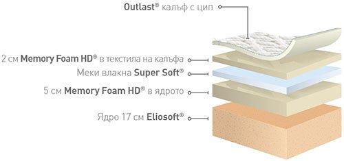 Матрак Comfort Dual - разрез - Матраци Magniflex