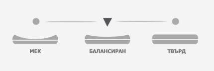 Матрак Бахама Мемори - твърдост