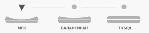 Матрак Биская - твърдост