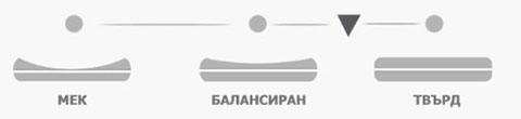 Матрак Каспия Полифлекс - твърдост
