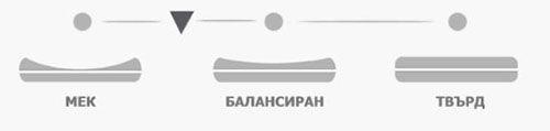 Матрак Каспия Visko Pocket - твърдост