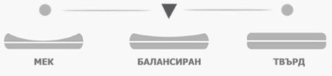 Матрак Сирена Фреш Мемори - твърдост