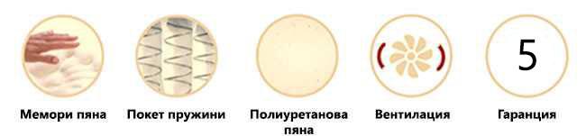 Еднолицев матрак Lavender Duo - характеристики