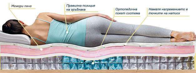 Еднолицев матрак Lavender Duo - позиция за сън