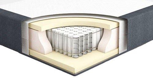 Спалня Diva 4 чекмеджета с матрак и топ матрак - разрез матрак - матраци ТЕД
