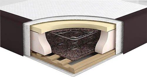 Спалня Lund - разрез основа - матраци ТЕД