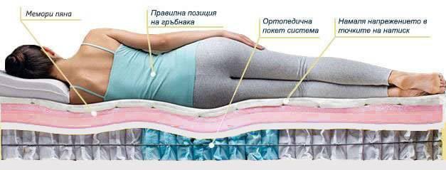 Матрак Lavender Duo - позиция за сън