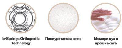 Матрак Awa - OUTLET - характеристики