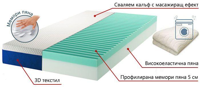 Матрак Blue Wave Memory - разрез