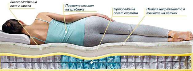 Матрак Canella Life - позиция за сън
