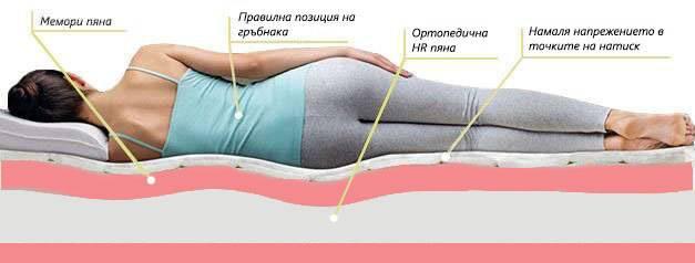 Двулицев матрак Еуфория Мемо - позиция за сън