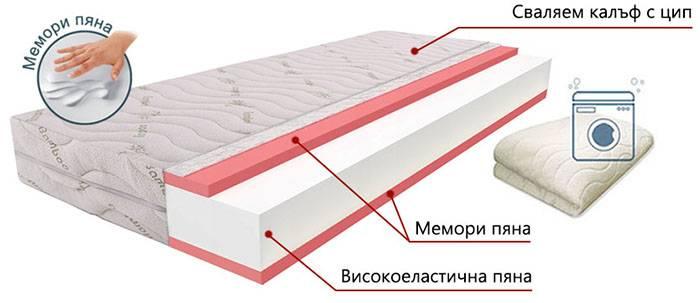 Двулицев матрак Еуфория Мемо - разрез