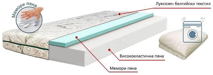 Двулицев матрак Memo Green - разрез