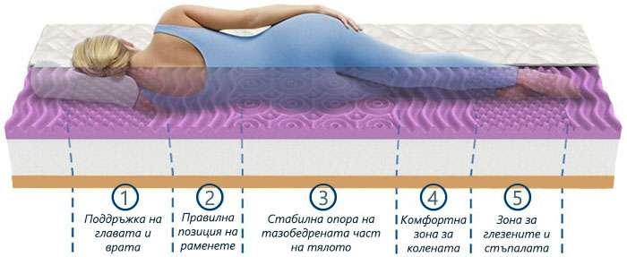 Еднолицев матрак Lavender Sense - зони на комфорт