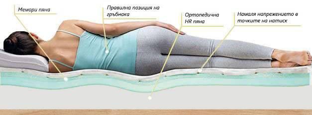 Еднолицев матрак Memo Green - позиция за сън