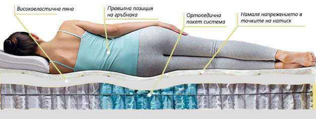 Двулицев матрак Еуфория Покет - позиция за сън