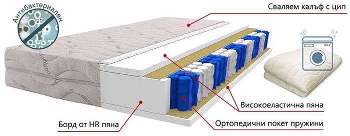 Двулицев матрак Еуфория Покет - разрез