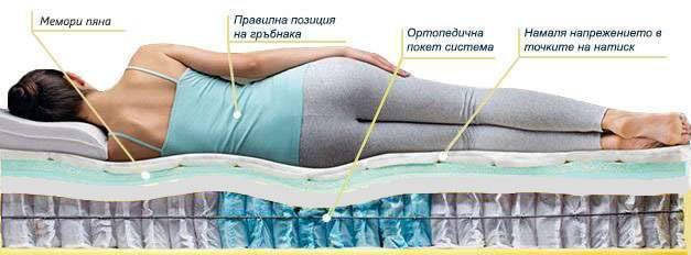 Еднолицев матрак Еуфория Лукс - позиция за сън