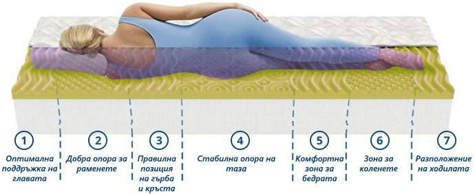 Матрак Лайка - позиция за сън