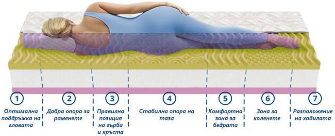 Матрак Лайка Мемори - позиция за сън
