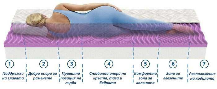 Матрак Lavender Uno - 7 зони на комфорт