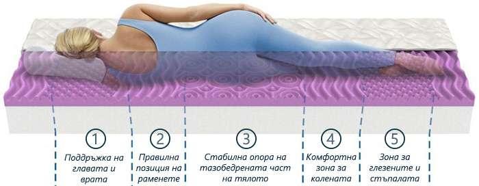 Матрак Lavender Uno - зони на комфорт