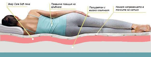 Матрак Prime Comfort - позиция за сън