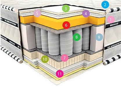 Матрак 3D Империал Мемори - разрез
