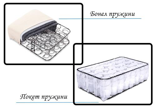 Матраци Neolux - материали