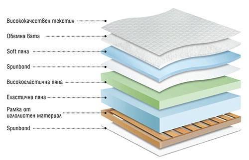 Еднолицев матрак Perla - разрез