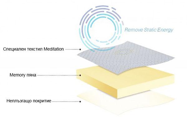 Топ матрак Meditation - ядро