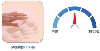 Матрак Felia Memo - характеристики