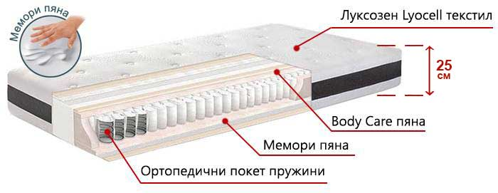 Матрак Ergo Comfort