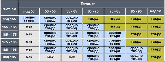 Избор на твърдост - таблица