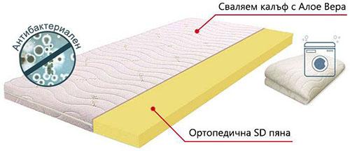 Топ матрак Алое Полифлекс - разрез