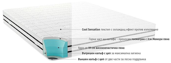Матрак Cool Comfort - разрез