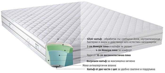 Матрак Memory Silver - разрез